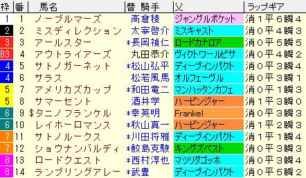 小倉記念2020 枠順確定ラップギア適性値