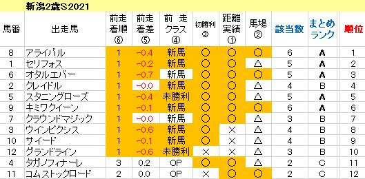 新潟2歳S2021 傾向まとめ表