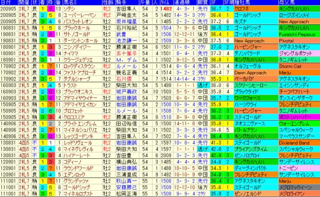 札幌2歳S2021 過去10年成績データ表