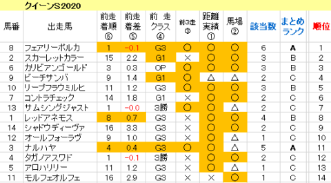 クイーンS2020 傾向まとめ表