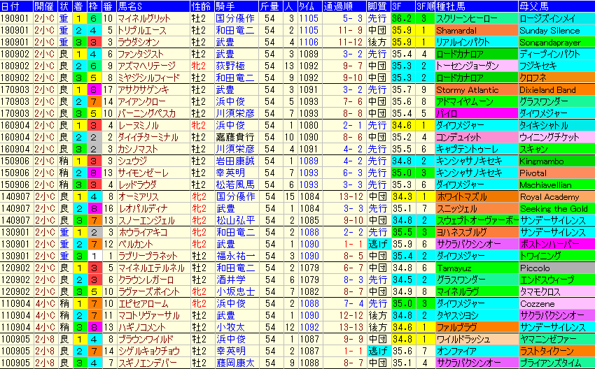小倉2歳S2020 過去10年成績データ表