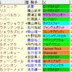 キーンランドC2020 枠順確定ラップギア適性値