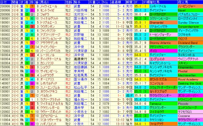 小倉2歳S2021 過去10年成績データ表