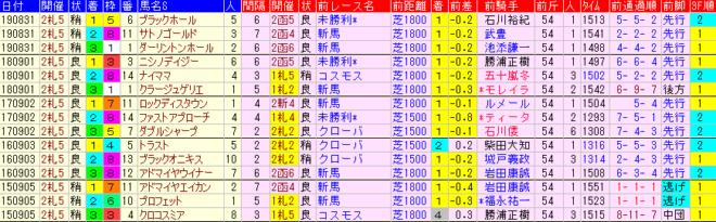 札幌2歳S2020 過去5年前走データ表