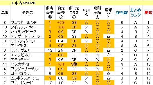 エルムS2020 傾向まとめ表