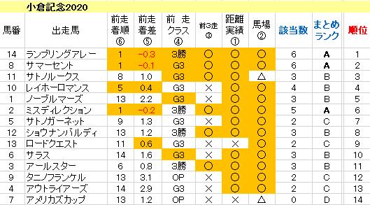 小倉記念2020 傾向まとめ表