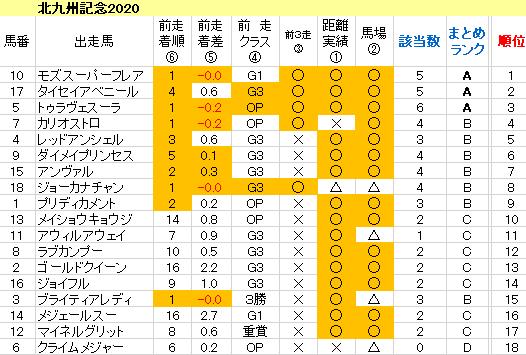 北九州記念2020 傾向まとめ表