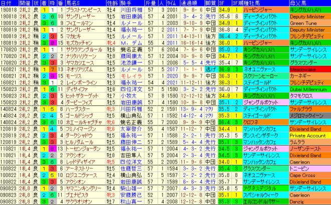 札幌記念2020 過去10年成績データ表