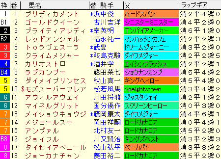 北九州記念2020 枠順確定ラップギア適性値