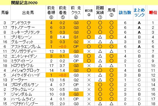 関屋記念2020 傾向まとめ表