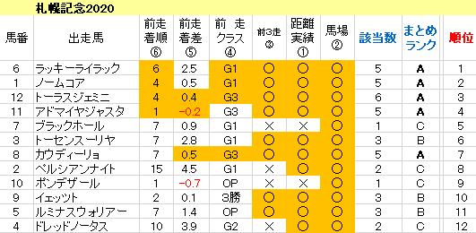 札幌記念2020 傾向まとめ表