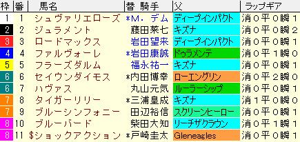新潟2歳S2020 枠順確定ラップギア適性値