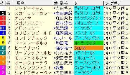 クイーンS2020 枠順確定ラップギア適性値