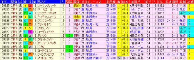 新潟2歳S2020 過去5年前走データ表
