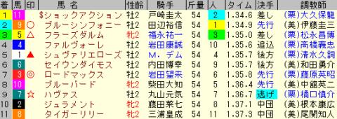 新潟2歳S2020 レース結果全着順