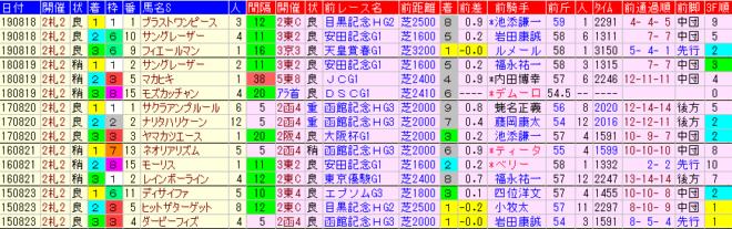 札幌記念2020 過去5年前走データ表