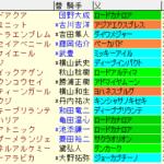 キーンランドC2021 枠順確定