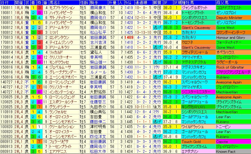 エルムS2020 過去10年成績データ表