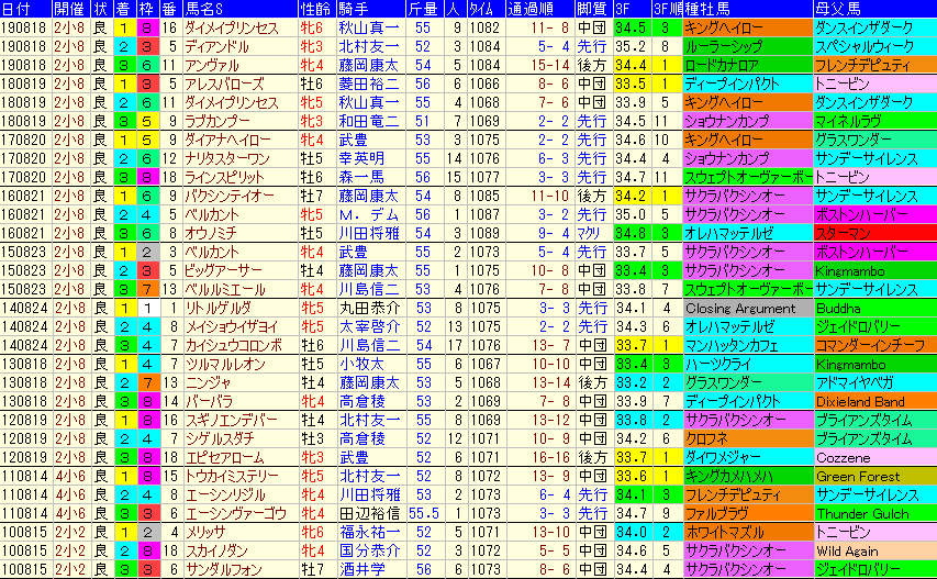 北九州記念2020 過去10年成績データ表