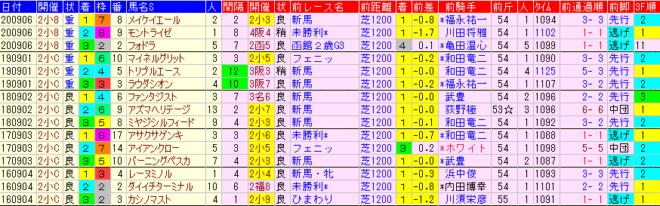 小倉2歳S2021 過去5年前走データ表