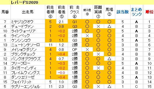 レパードS2020 傾向まとめ表