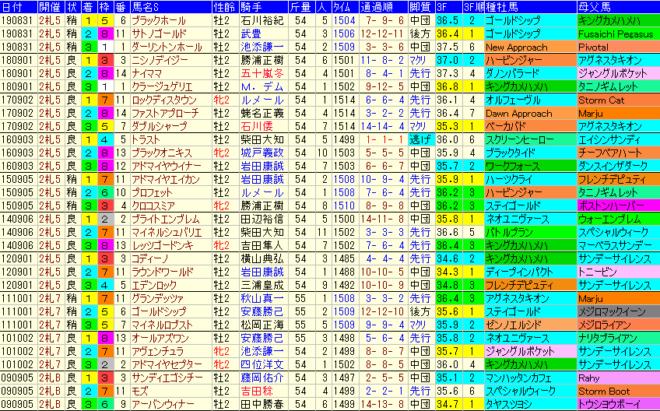 札幌2歳S2020 過去10年成績データ表
