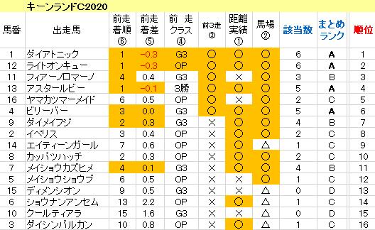 キーンランドC2020 傾向まとめ表