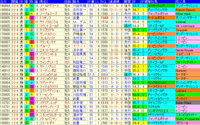 小倉記念2020 過去10年成績データ表