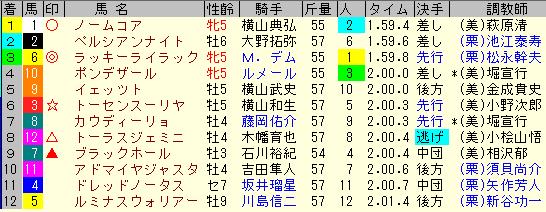 札幌記念2020 レース結果全着順
