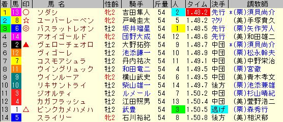 札幌2歳S2020 レース結果全着順