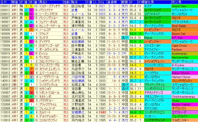 紫苑S2021 過去10年成績データ表