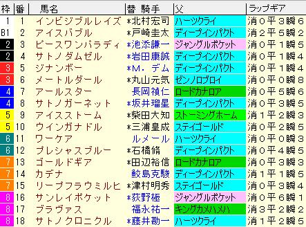 新潟記念2020 枠順確定ラップギア適性値