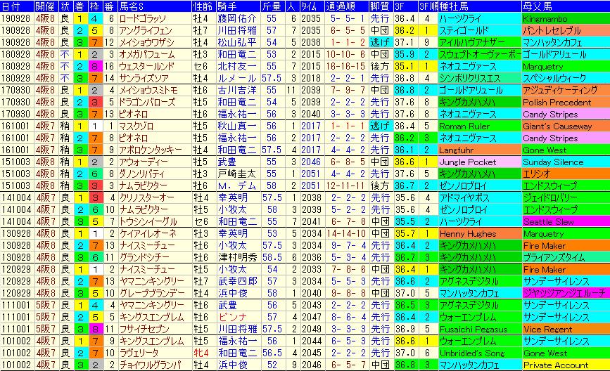 シリウスS2020 過去10年成績データ表