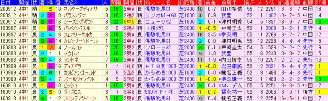 紫苑S2021 過去5年前走データ表