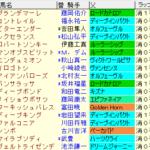 神戸新聞杯2020 枠順確定ラップギア適性値