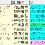 オールカマー2020 枠順確定ラップギア適性値