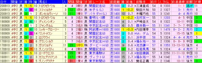 京成杯AH2021 過去5年前走データ表
