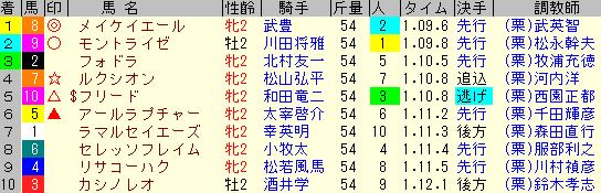 小倉2歳S2020 レース結果全着順