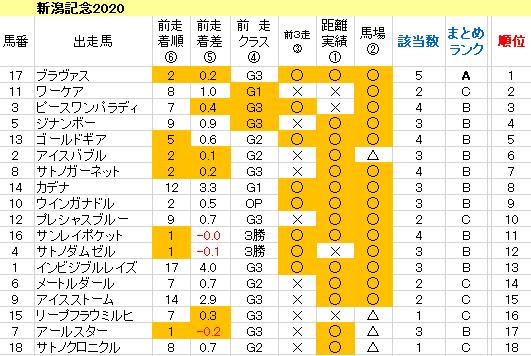 新潟記念2020 傾向まとめ表