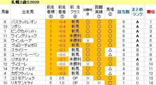 札幌2歳S2020 傾向まとめ表