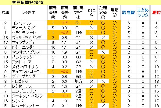 神戸新聞杯2020 傾向まとめ表
