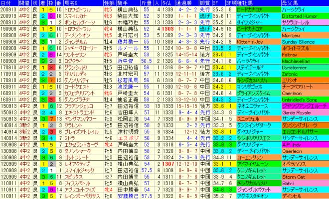 京成杯AH2021 過去10年成績データ表