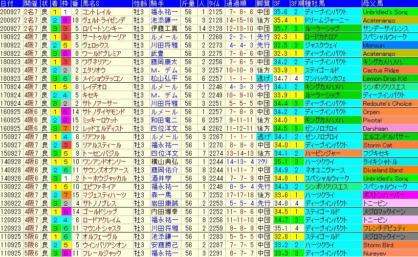神戸新聞杯2021 過去10年成績データ表