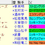 小倉2歳S2020 枠順確定ラップギア適性値