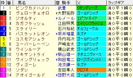 札幌2歳S2020 枠順確定ラップギア適性値