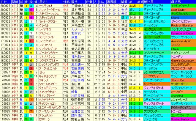 オールカマー2021 過去10年成績データ表