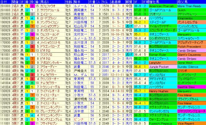 シリウスS2021 過去10年成績データ表