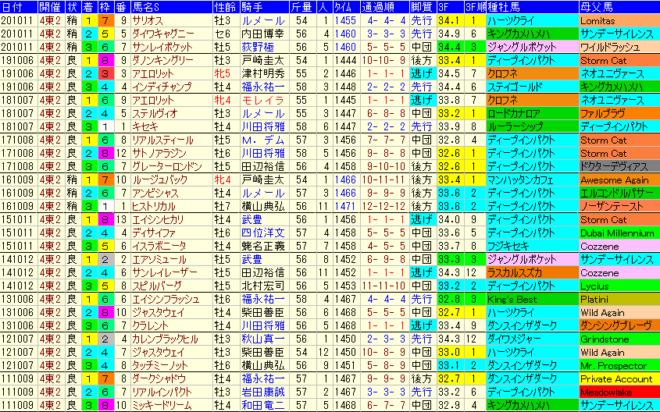 毎日王冠 過去10年成績データ表