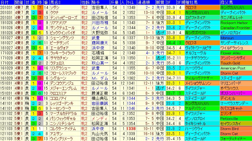 アルテミスS2021 過去9年成績データ表