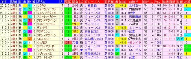 府中牝馬S2021 過去5年前走データ表